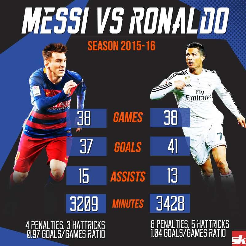 Ronaldinho vs ronaldo stats