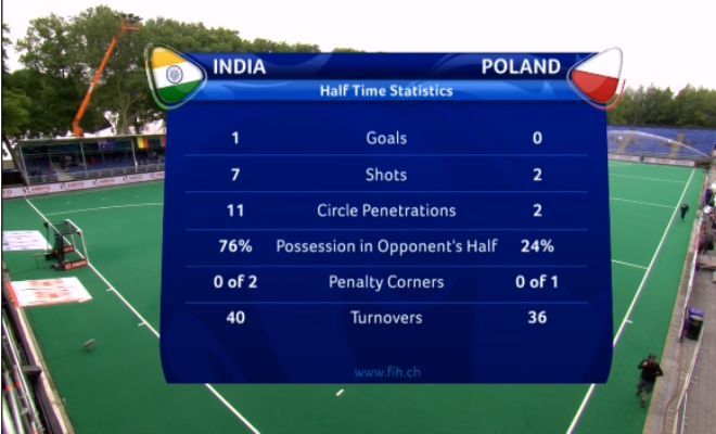 Half Time stats(1):