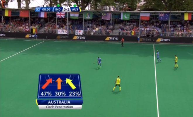 Australia's attack so far.