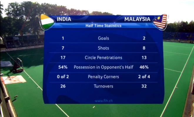 Half Time stats: