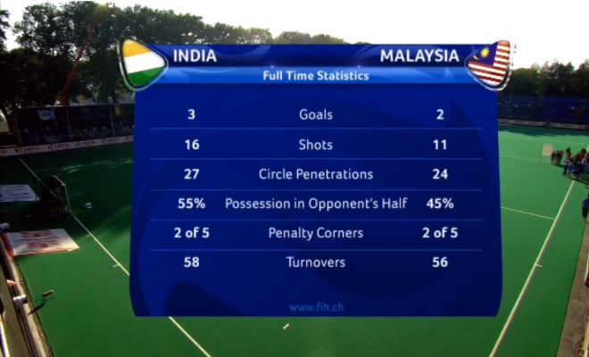Stats from the match: