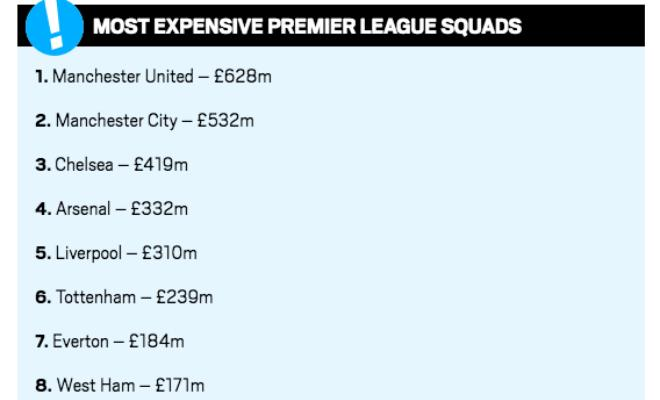 MANCHESTER UNITED'S SQUAD COSTS TWICE AS MUCH AS LIVERPOOLUnited's squad cost a whooping £628m which dwarfs Liverpool's squad which 'only' cost £310m