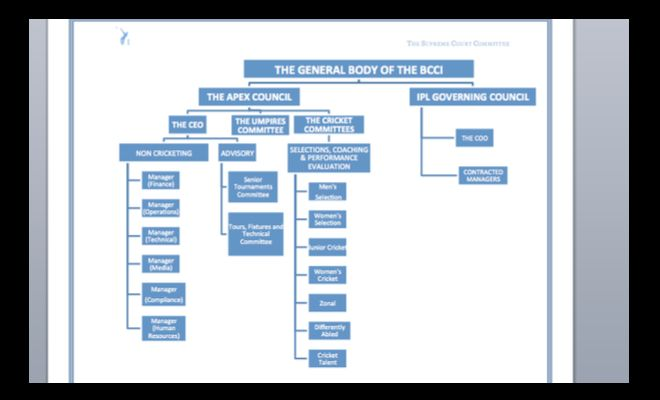 This is the structure of BCCI proposed by the Lodha committee.