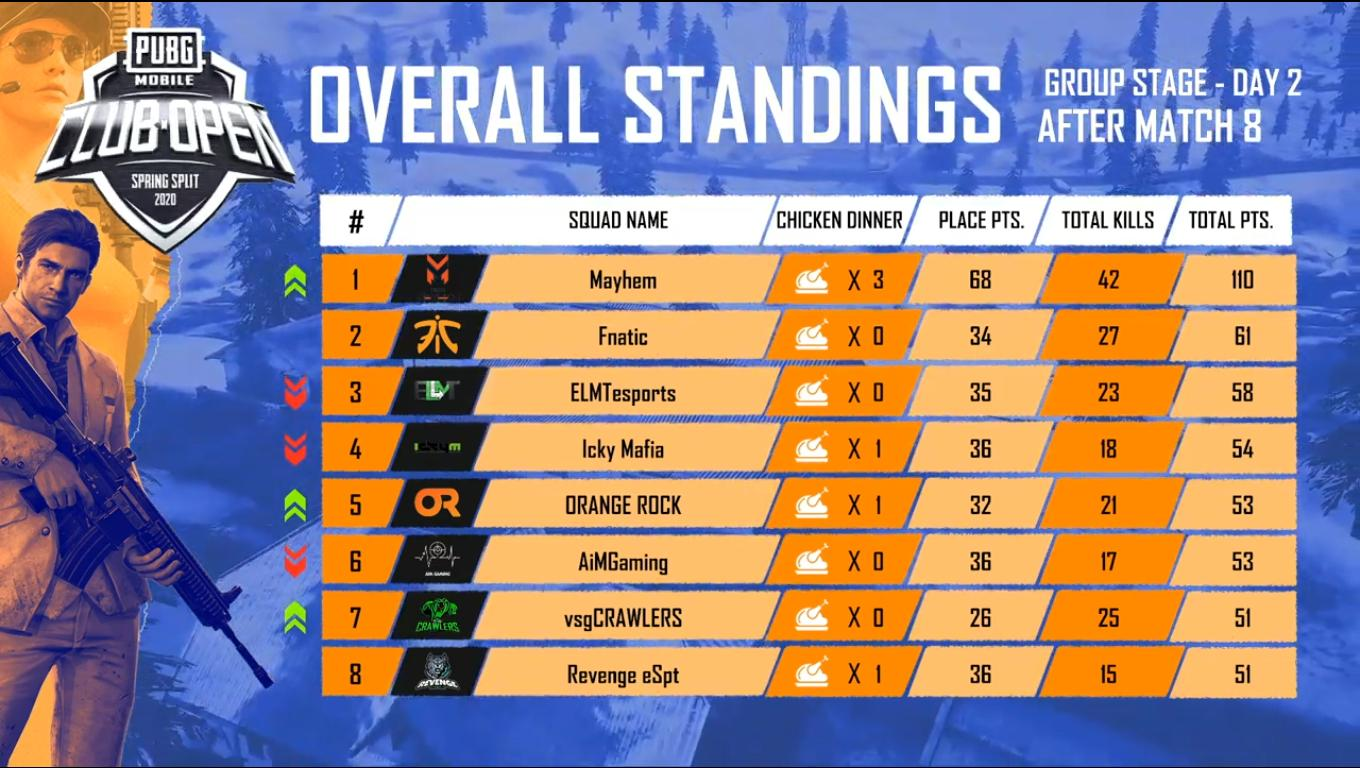 PMCO India 2020 Day 2 results and overall standings