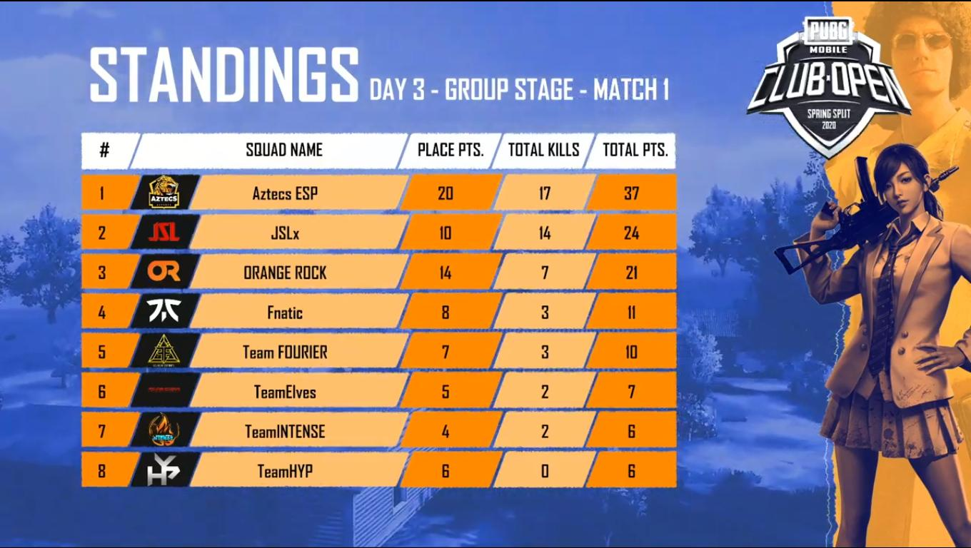 PMCO India Group Stage Day 2 Match 1 Standings