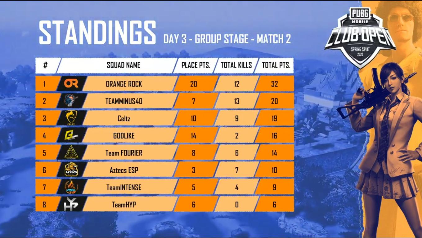 PMCO India Group Stage Day 3 Match 2 Standings