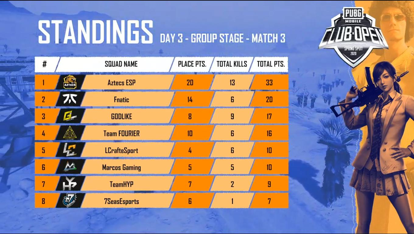 PMCO India Group Stage Day 3 Match 3 Standings