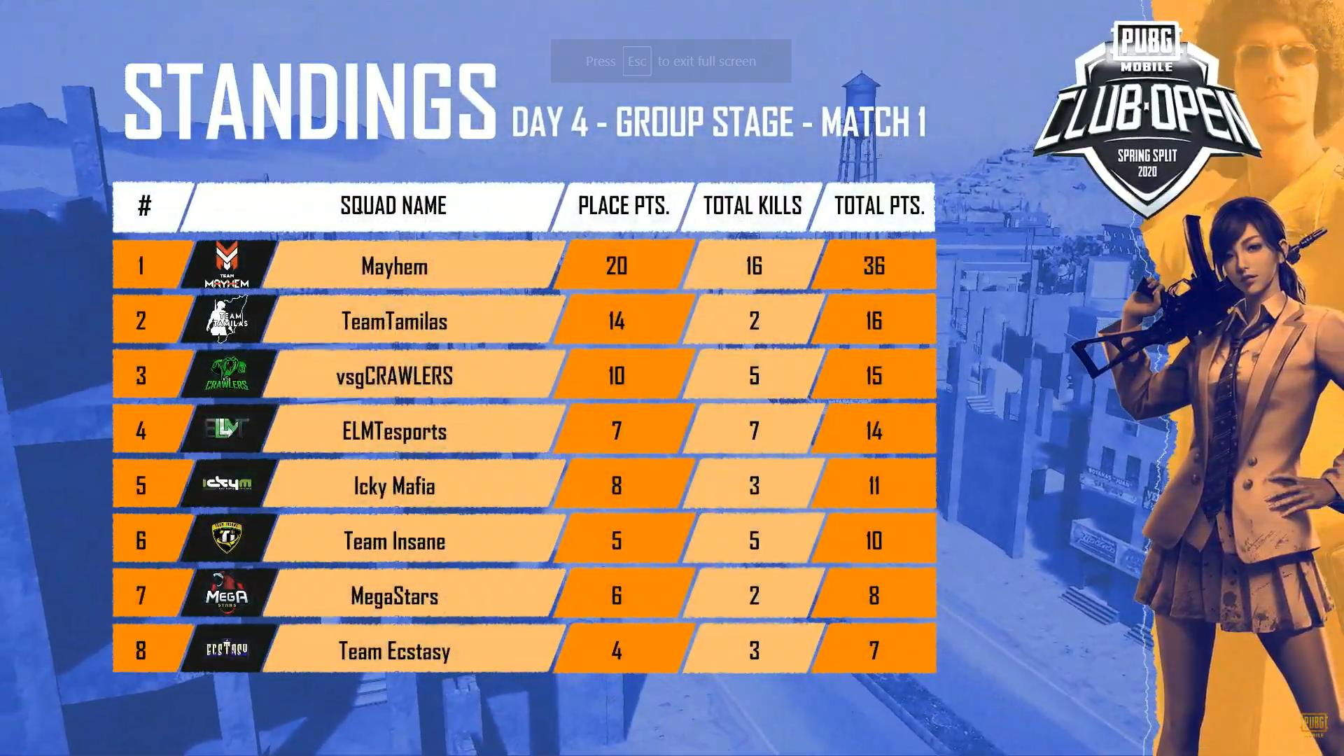 Match standing of Game 1 of Day 4