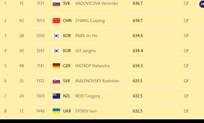 The qualification round has finished and Naresh has finished 44th out of 45 shooters.