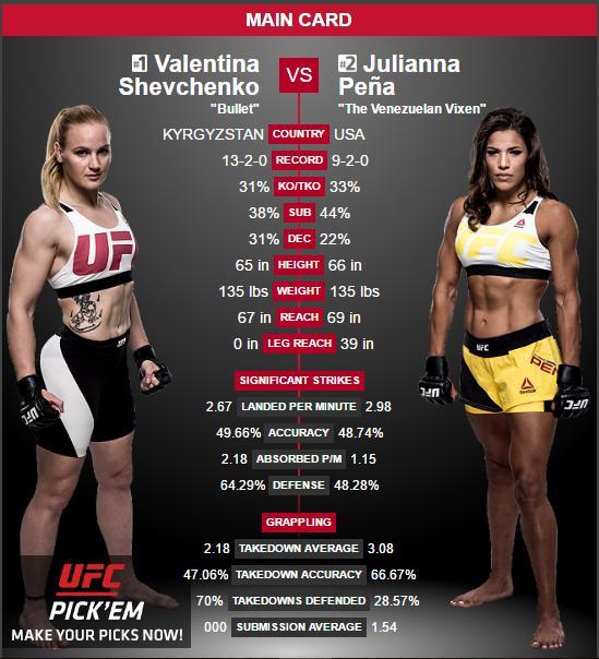 UFC on FOX 23 Results, Predict...