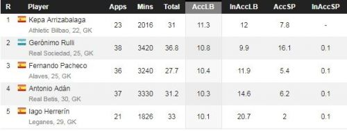 Athletic Bilbao's Kepa had the highest number of accurate long passes in 2016-17 La Liga
