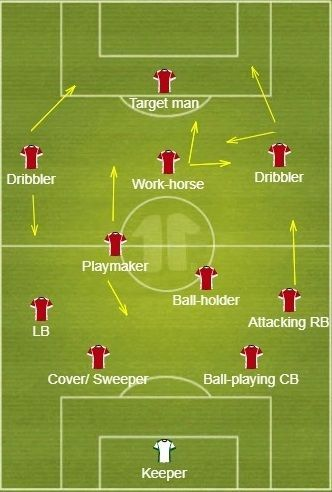 Player roles in their respective positions