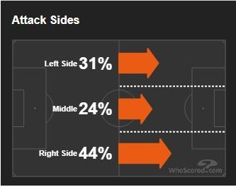 Athletic Bilbao favoured attacking down the right side with De Marcos (RB) being the attacking full back than Balenziaga (LB)