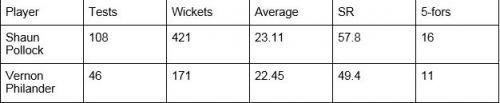 Philander vs Pollock overall record