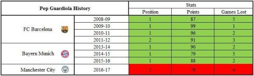 Pep Guardiola's past performance as a manager.