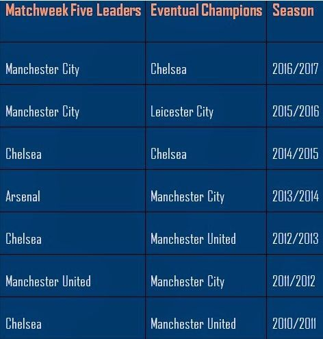 Assessing Manchester City's and Manchester United's title chances by comparing week 5 leaders to eventual champions