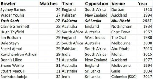 Fastest to 150 Test wickets