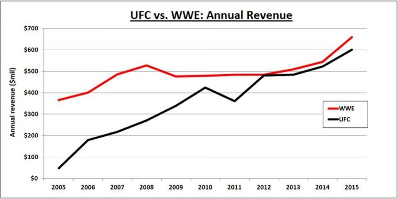 Revenue for both the WWE and UFC, according to Forbes