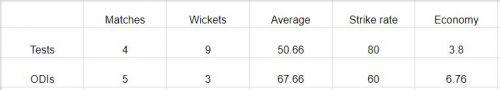 Career stats of Abhimanyu Mithun