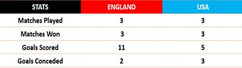 England and USA both picked up 9 out of 9 points during the Group Stages