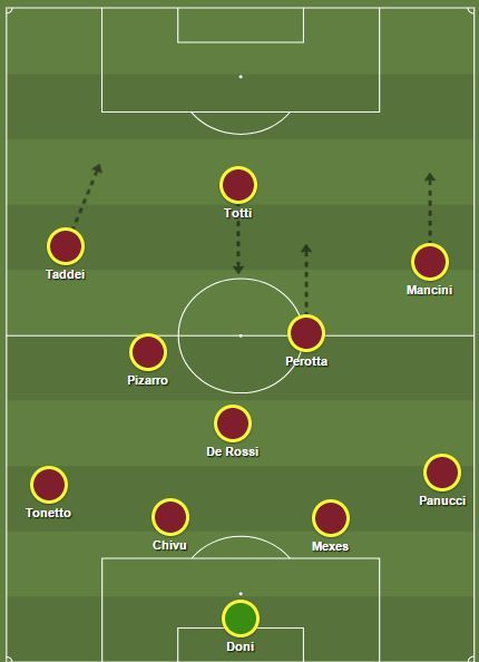 Roma with Totti as a False 9
