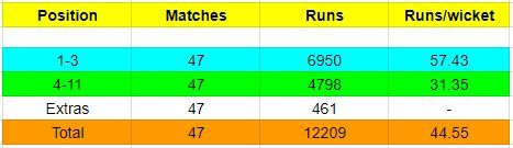 Indian batsmen's overall numbers vs the Indian top-order's numbers
