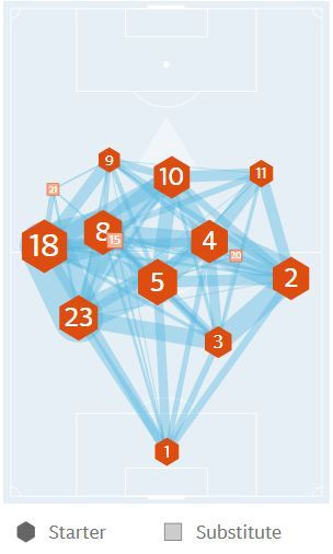 Average positions of Barcelona players against Juventus in Valverde's False 9 4-3-3 formation