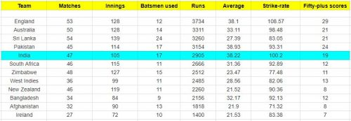 Performances of number 4 batsmen for all the teams since the 2015 World Cup