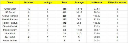 India's number 4 batsmen since the 2015 World Cup