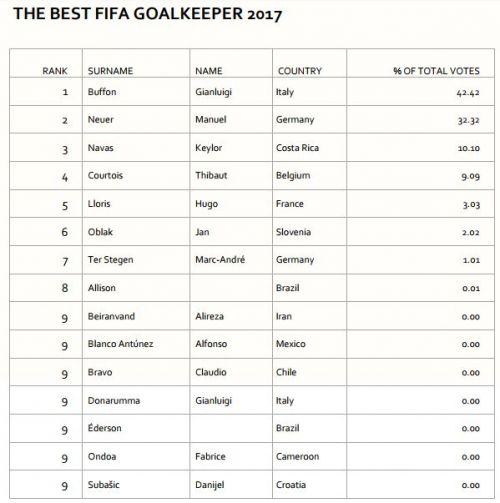 FIFA Best Goalkeeper no David De Gea