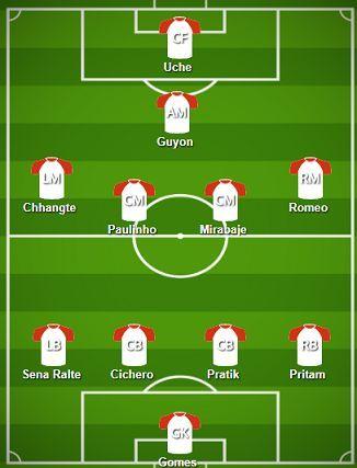 Delhi Dynamos FC Probable Starting XI