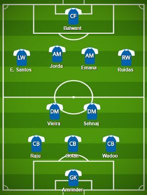 Mumbai City FC Probable Starting XI