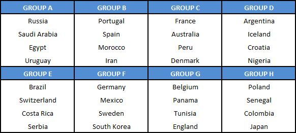 2018 World Cup draw group stage teams