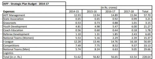 AIFF Expenses 2014-17