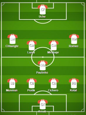 Delhi Dynamos FC Probable Starting XI