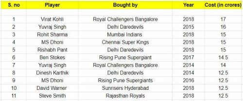 IPL's costliest players