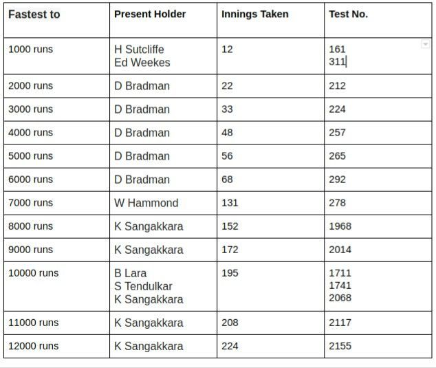 Fastest to multiples of 1000 Test runs