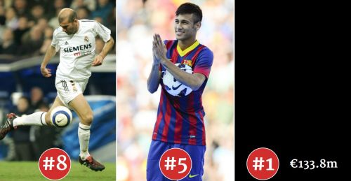 Top 10 most Profitable Transfers Neymar Zidane