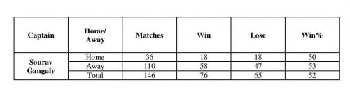Ganguly ODI Captainship Performance in Home and Away
