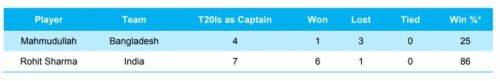 Rohit Sharma and Mahmudullah's captaincy record in T20Is