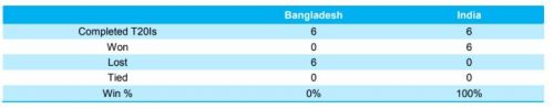 Head to Head record between India and Bangladesh in T20Is
