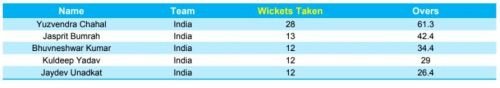 Most wickets taken in T20Is since 2017