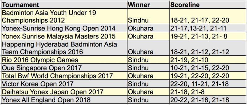 Head to Head Record - Sindhu vs. Okuhara