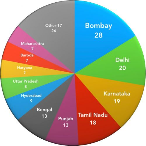 The distribution of selections from Ranji teams since 1969