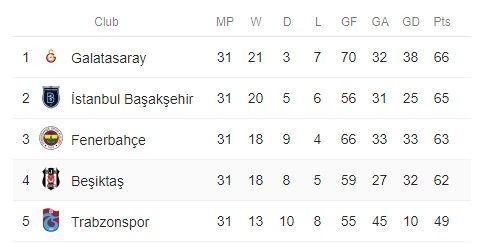 Turkish Super Lig 2017-18 table
