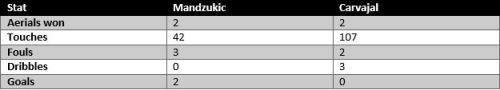 Mandzukic vs Carvajal - stats