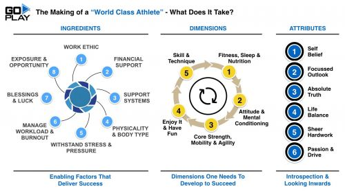 ELEMENTS - MAKING OF A WORLD CLASS ATHLETE