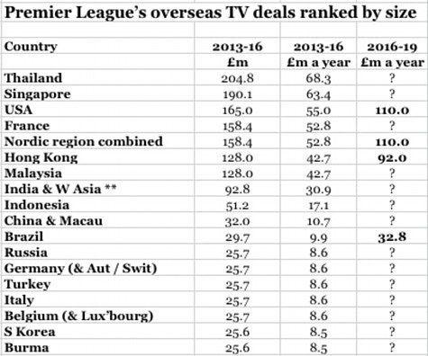 Image result for premier league tv deals asia