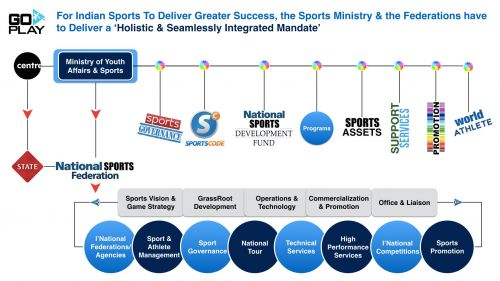 SPORTS MINISTRY & SPORTS FEDERATIONS - NEED SEAMLESS INTEGRATION IN INTENT & EXECUTION