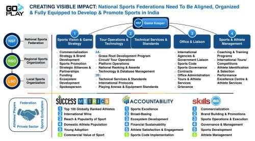 NATIONAL SPORTS FEDERATIONS - SCOPE & IMPACT FOR FUTURE SUCCESS